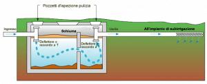 Pulizia e svuotamento fossa biologica fossa imhoff for Fossa biologica a dispersione