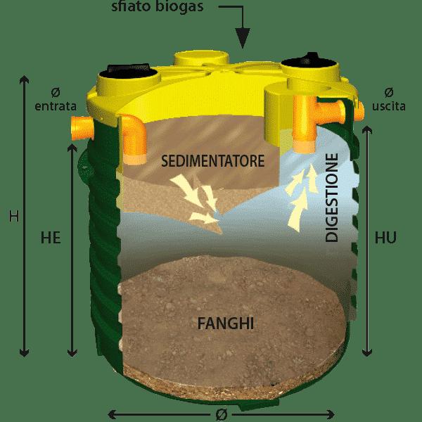 Fossa Imhoff Vasca Imhoff Costi E Manutenzione